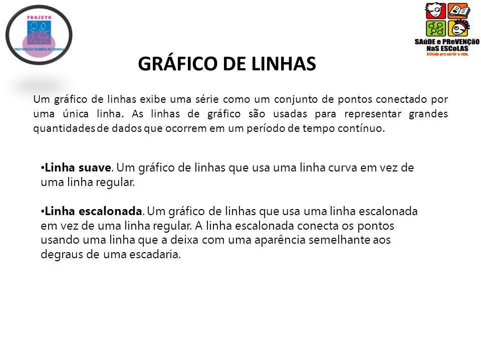 GRÁFICO DE LINHAS
