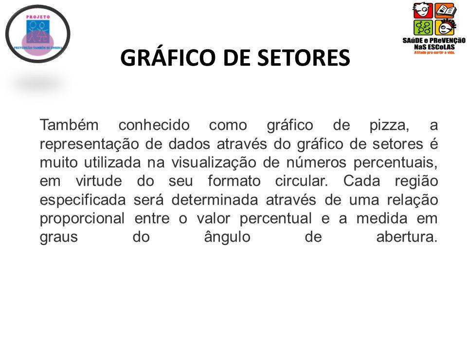 GRÁFICO DE SETORES