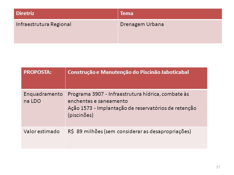 Diretriz Tema. Infraestrutura Regional. Drenagem Urbana. PROPOSTA: Construção e Manutenção do Piscinão Jaboticabal.
