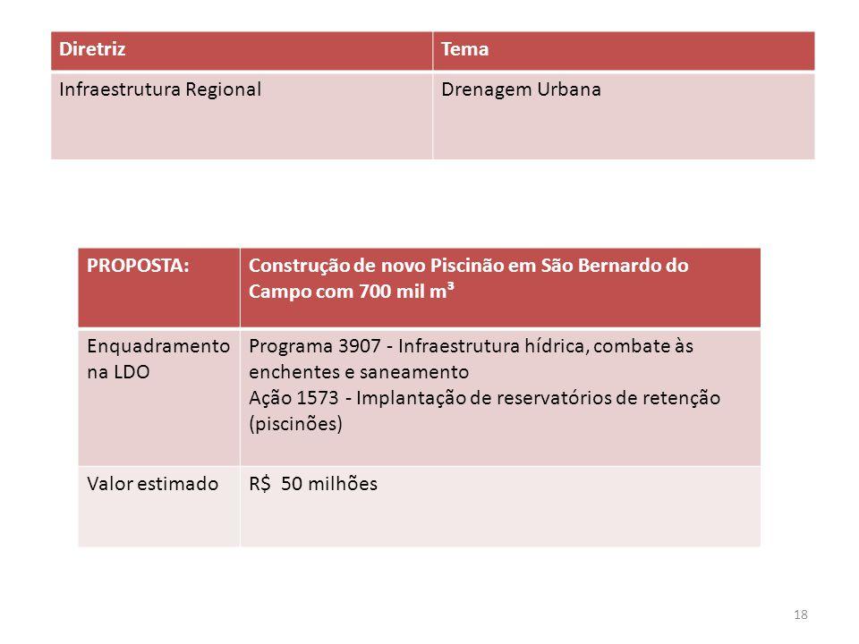 Diretriz Tema. Infraestrutura Regional. Drenagem Urbana. PROPOSTA: Construção de novo Piscinão em São Bernardo do Campo com 700 mil m³.