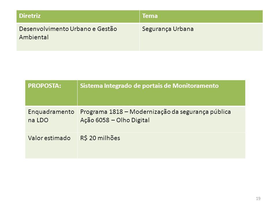 Diretriz Tema. Desenvolvimento Urbano e Gestão Ambiental. Segurança Urbana. PROPOSTA: Sistema Integrado de portais de Monitoramento.
