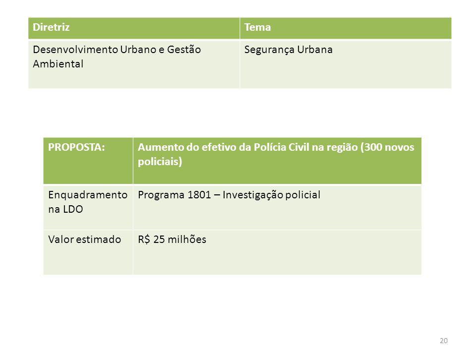 Diretriz Tema. Desenvolvimento Urbano e Gestão Ambiental. Segurança Urbana. PROPOSTA: