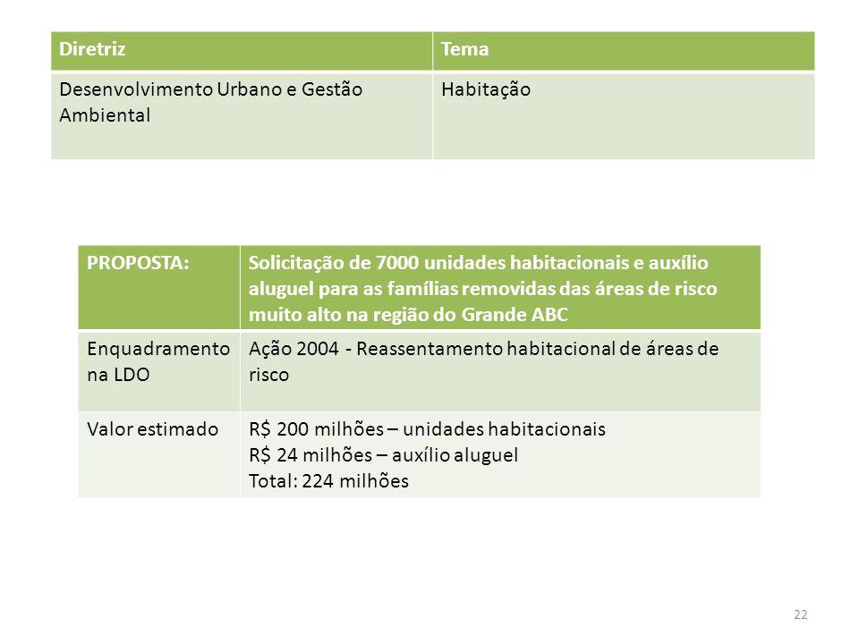 Diretriz Tema. Desenvolvimento Urbano e Gestão Ambiental. Habitação. PROPOSTA: