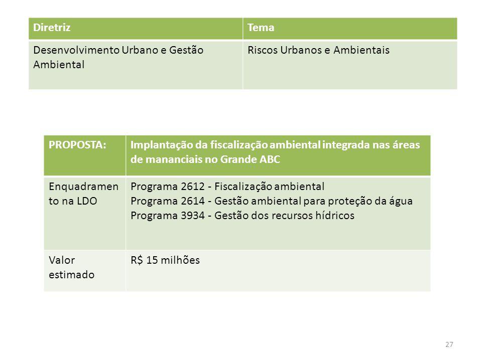Diretriz Tema. Desenvolvimento Urbano e Gestão Ambiental. Riscos Urbanos e Ambientais. PROPOSTA: