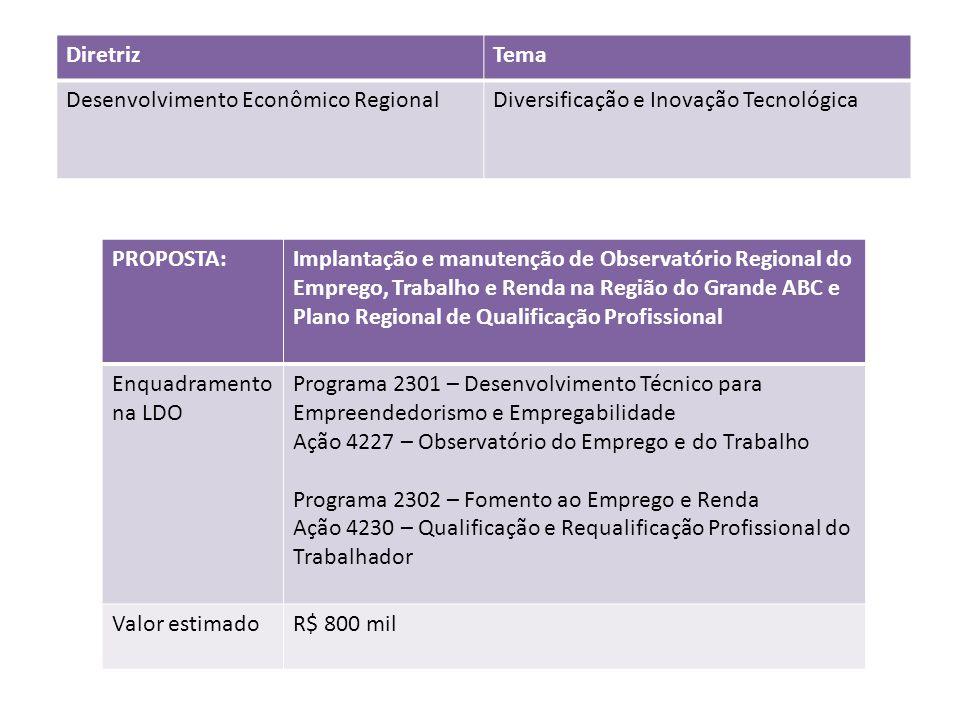Diretriz Tema. Desenvolvimento Econômico Regional. Diversificação e Inovação Tecnológica. PROPOSTA: