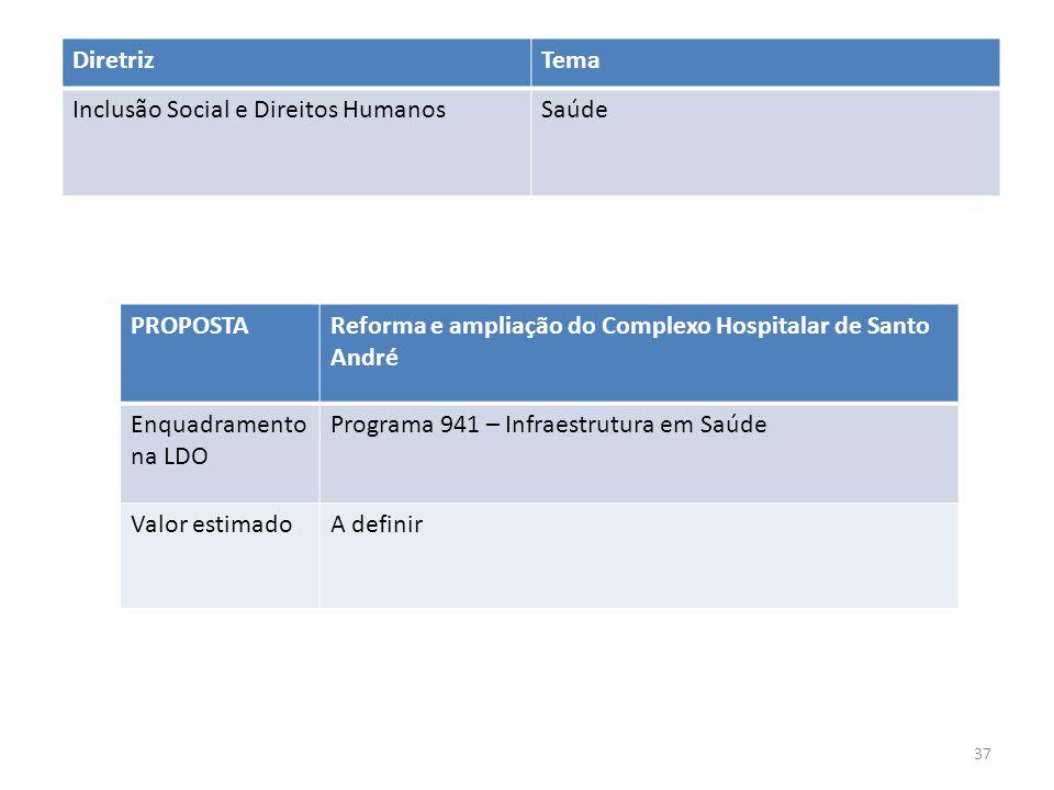 Diretriz Tema. Inclusão Social e Direitos Humanos. Saúde. PROPOSTA. Reforma e ampliação do Complexo Hospitalar de Santo André.