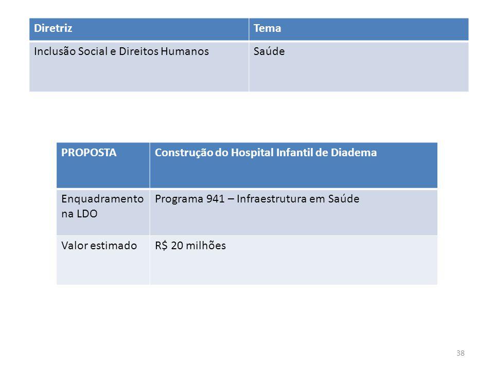 Diretriz Tema. Inclusão Social e Direitos Humanos. Saúde. PROPOSTA. Construção do Hospital Infantil de Diadema.
