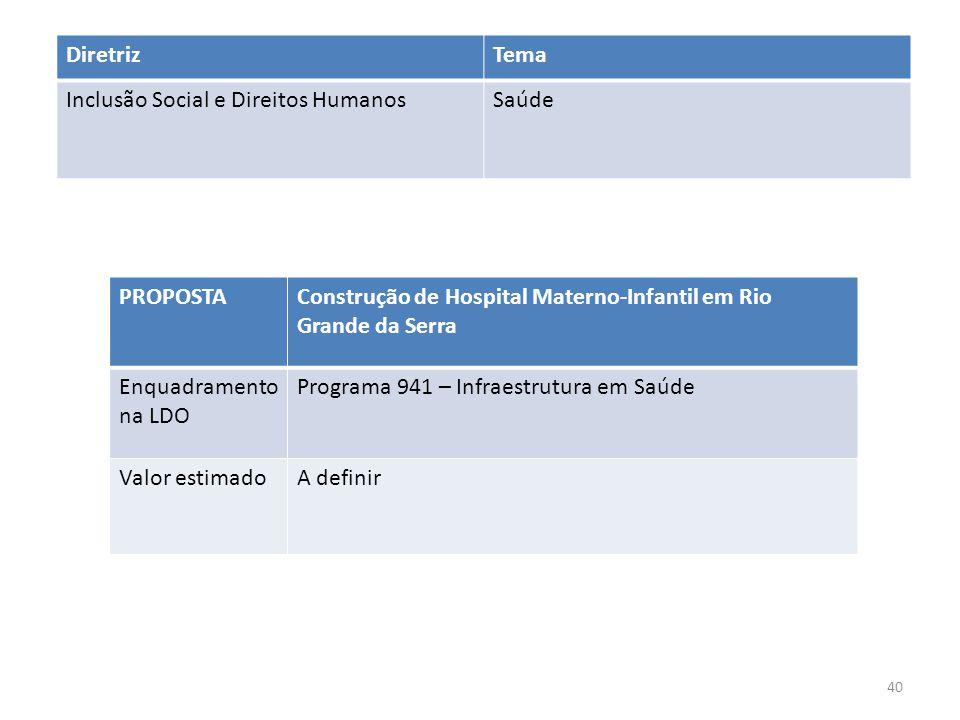Diretriz Tema. Inclusão Social e Direitos Humanos. Saúde. PROPOSTA. Construção de Hospital Materno-Infantil em Rio Grande da Serra.