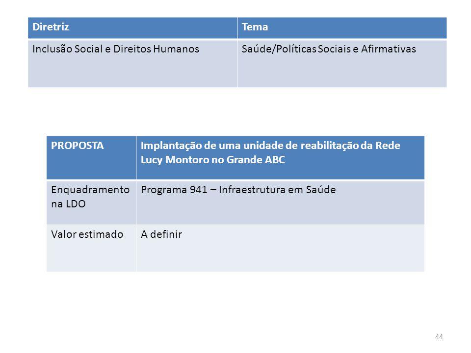 Diretriz Tema. Inclusão Social e Direitos Humanos. Saúde/Políticas Sociais e Afirmativas. PROPOSTA.