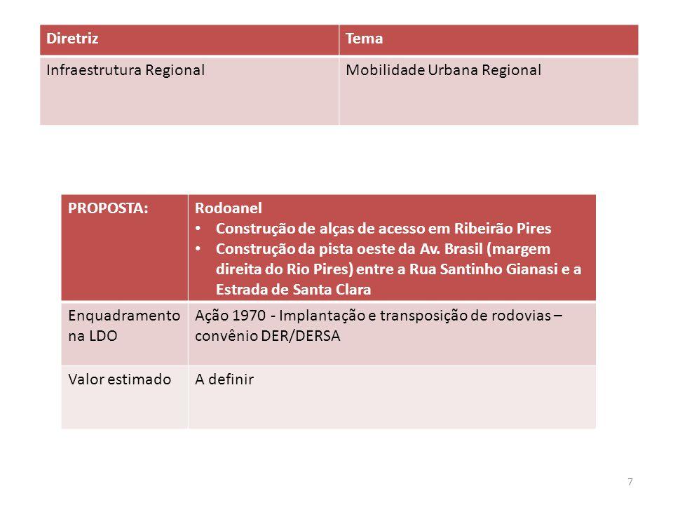 Diretriz Tema. Infraestrutura Regional. Mobilidade Urbana Regional. PROPOSTA: Rodoanel. Construção de alças de acesso em Ribeirão Pires.