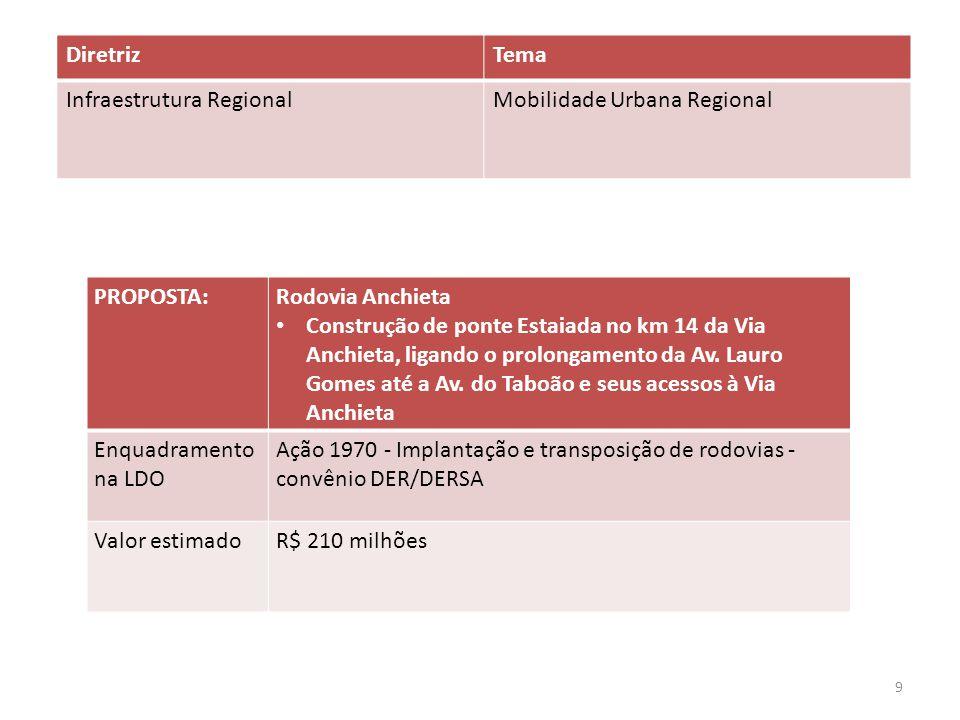 Diretriz Tema. Infraestrutura Regional. Mobilidade Urbana Regional. PROPOSTA: Rodovia Anchieta.