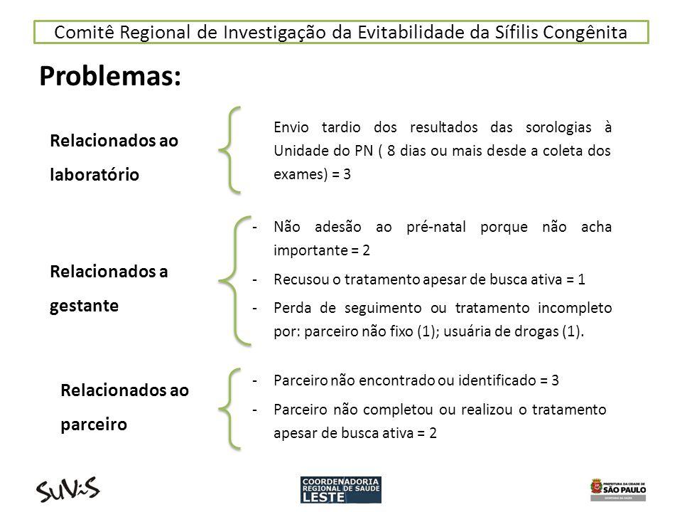 Comitê Regional de Investigação da Evitabilidade da Sífilis Congênita