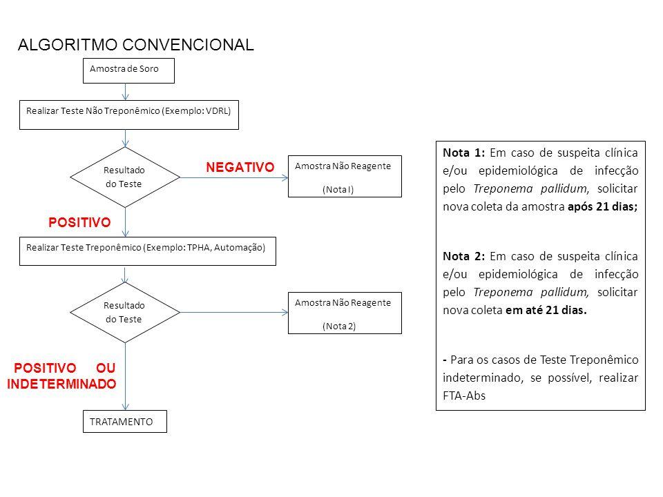 ALGORITMO CONVENCIONAL