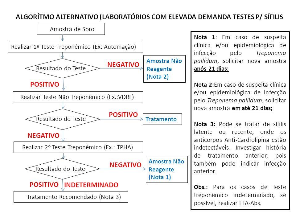 ALGORÍTMO ALTERNATIVO (LABORATÓRIOS COM ELEVADA DEMANDA TESTES P/ SÍFILIS