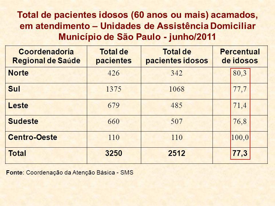 Total de pacientes idosos (60 anos ou mais) acamados, em atendimento – Unidades de Assistência Domiciliar Município de São Paulo - junho/2011