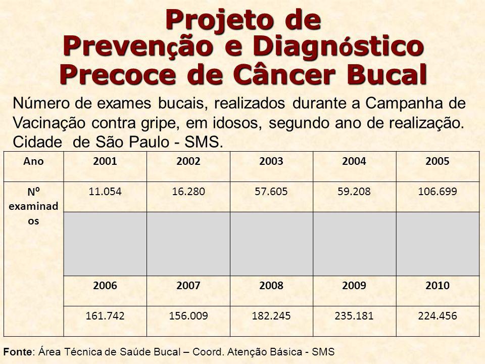Projeto de Prevenção e Diagnóstico Precoce de Câncer Bucal