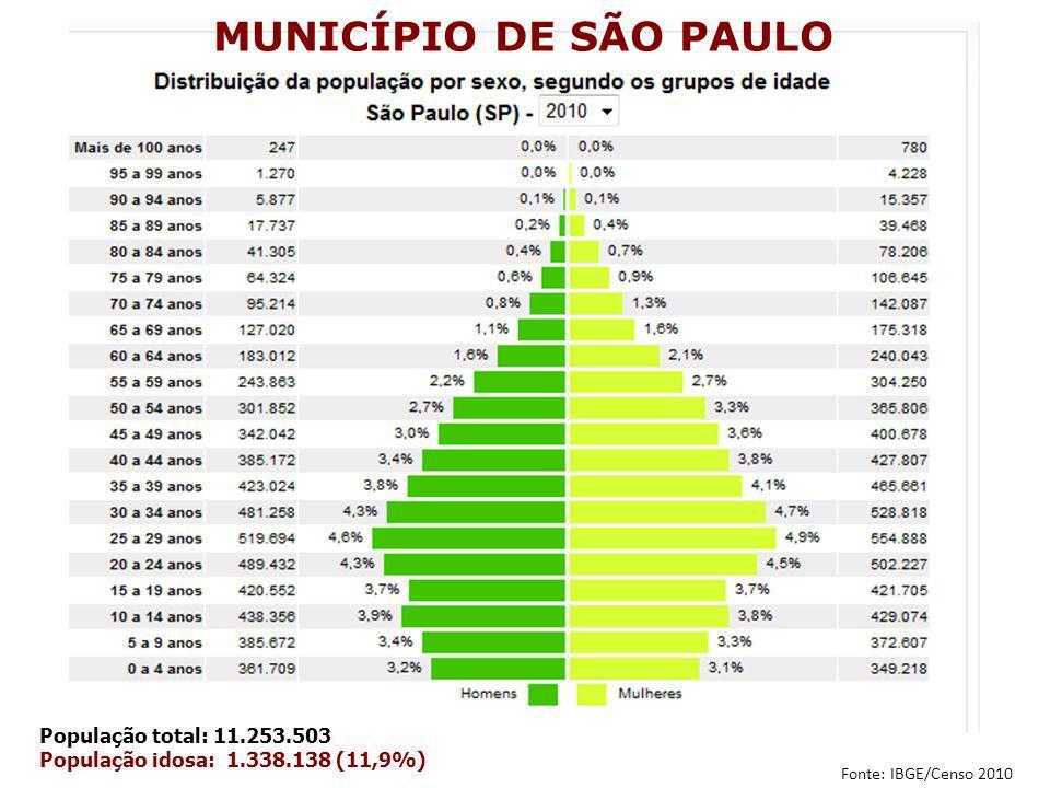 MUNICÍPIO DE SÃO PAULO População total: 11.253.503