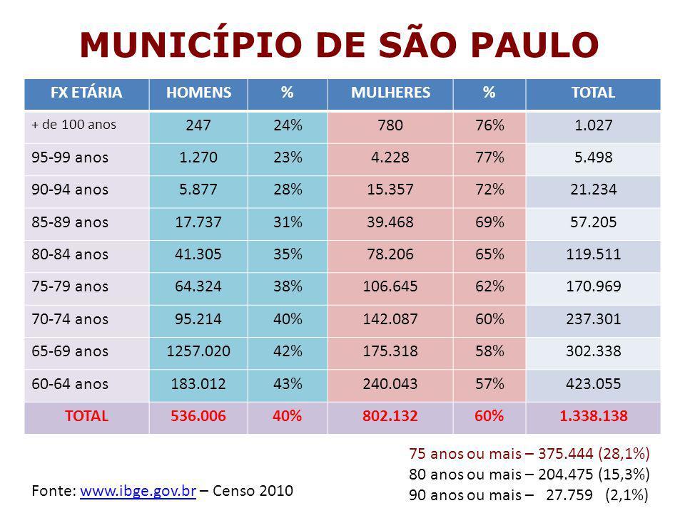 MUNICÍPIO DE SÃO PAULO FX ETÁRIA HOMENS % MULHERES TOTAL 247 24% 780