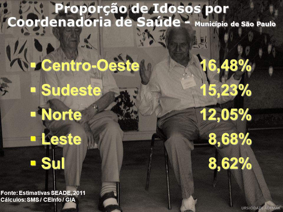 Centro-Oeste 16,48% Sudeste 15,23% Norte 12,05% Leste 8,68% Sul 8,62%