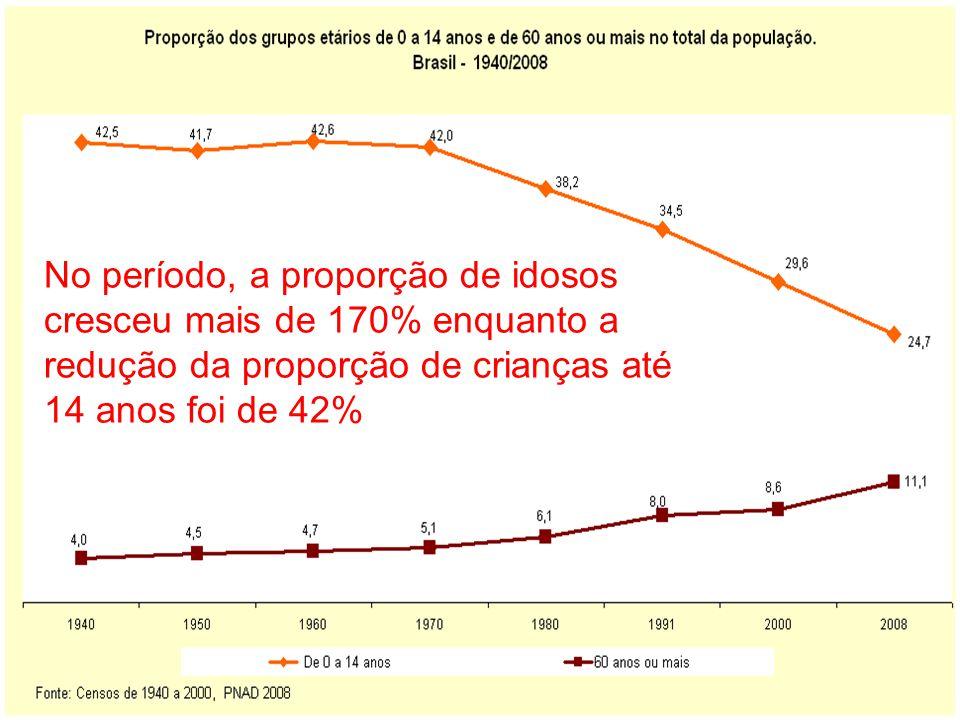 No período, a proporção de idosos cresceu mais de 170% enquanto a redução da proporção de crianças até 14 anos foi de 42%