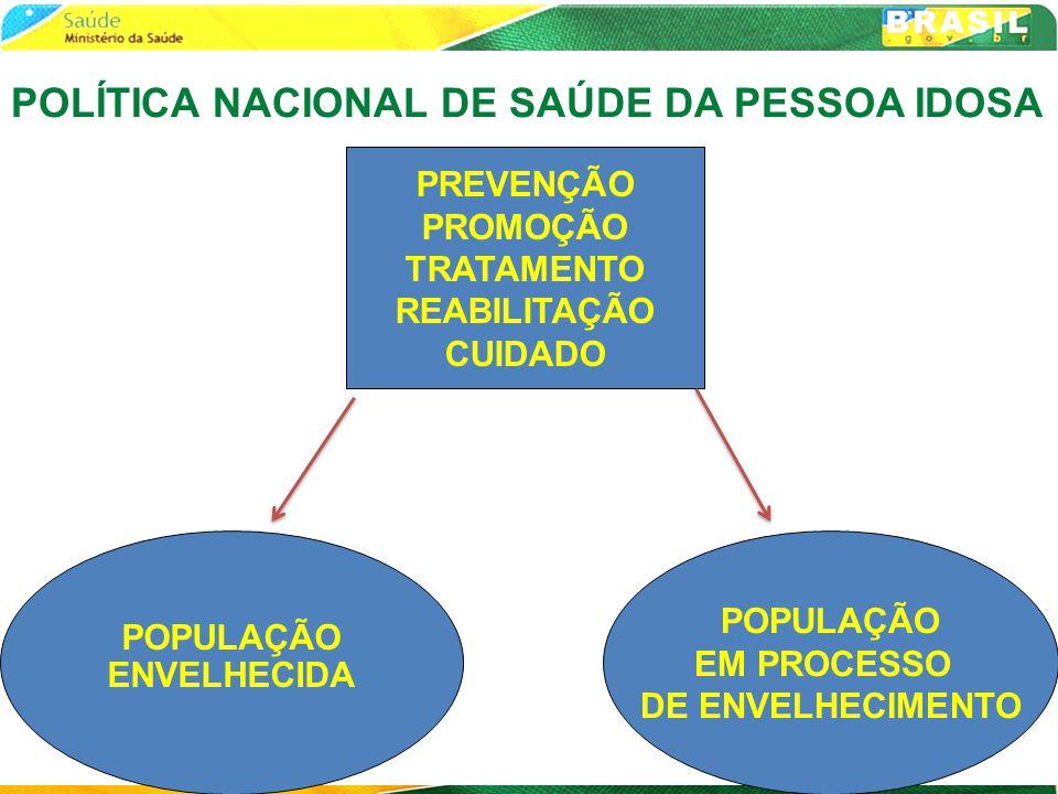 POLÍTICA NACIONAL DE SAÚDE DA PESSOA IDOSA