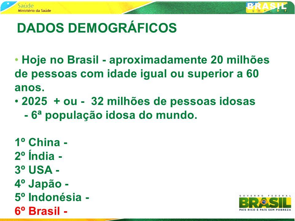 DADOS DEMOGRÁFICOS Hoje no Brasil - aproximadamente 20 milhões de pessoas com idade igual ou superior a 60 anos.
