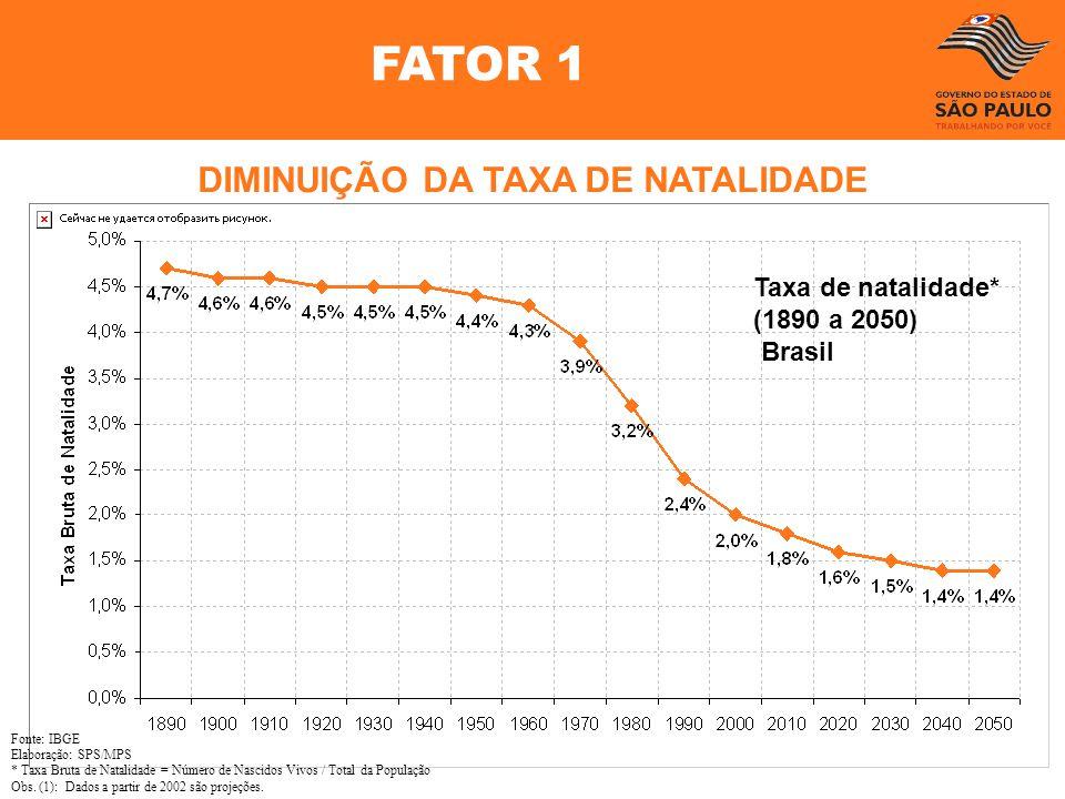 DIMINUIÇÃO DA TAXA DE NATALIDADE
