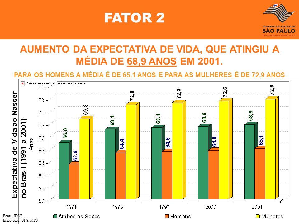 FATOR 2 AUMENTO DA EXPECTATIVA DE VIDA, QUE ATINGIU A MÉDIA DE 68,9 ANOS EM 2001.