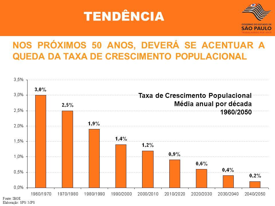 TENDÊNCIA NOS PRÓXIMOS 50 ANOS, DEVERÁ SE ACENTUAR A QUEDA DA TAXA DE CRESCIMENTO POPULACIONAL. Taxa de Crescimento Populacional.