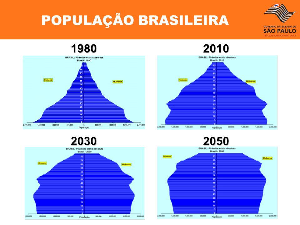 POPULAÇÃO BRASILEIRA 1980 2010 2030 2050