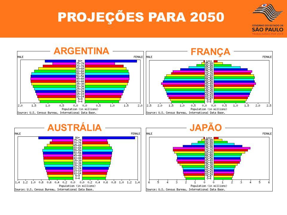 PROJEÇÕES PARA 2050 ARGENTINA FRANÇA AUSTRÁLIA JAPÃO