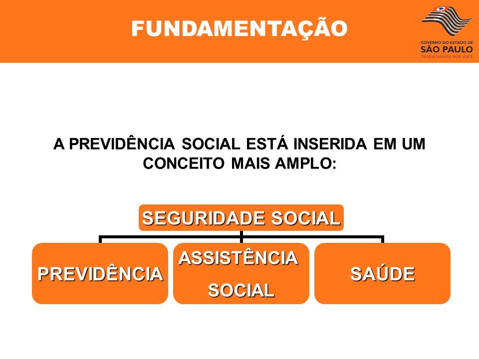 A PREVIDÊNCIA SOCIAL ESTÁ INSERIDA EM UM CONCEITO MAIS AMPLO: