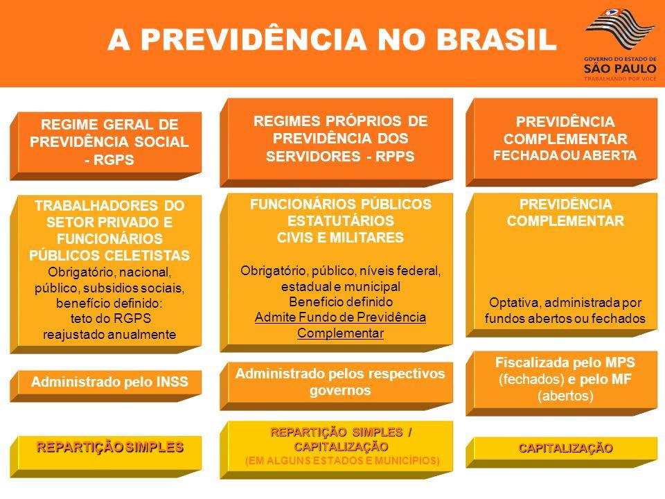 A PREVIDÊNCIA NO BRASIL