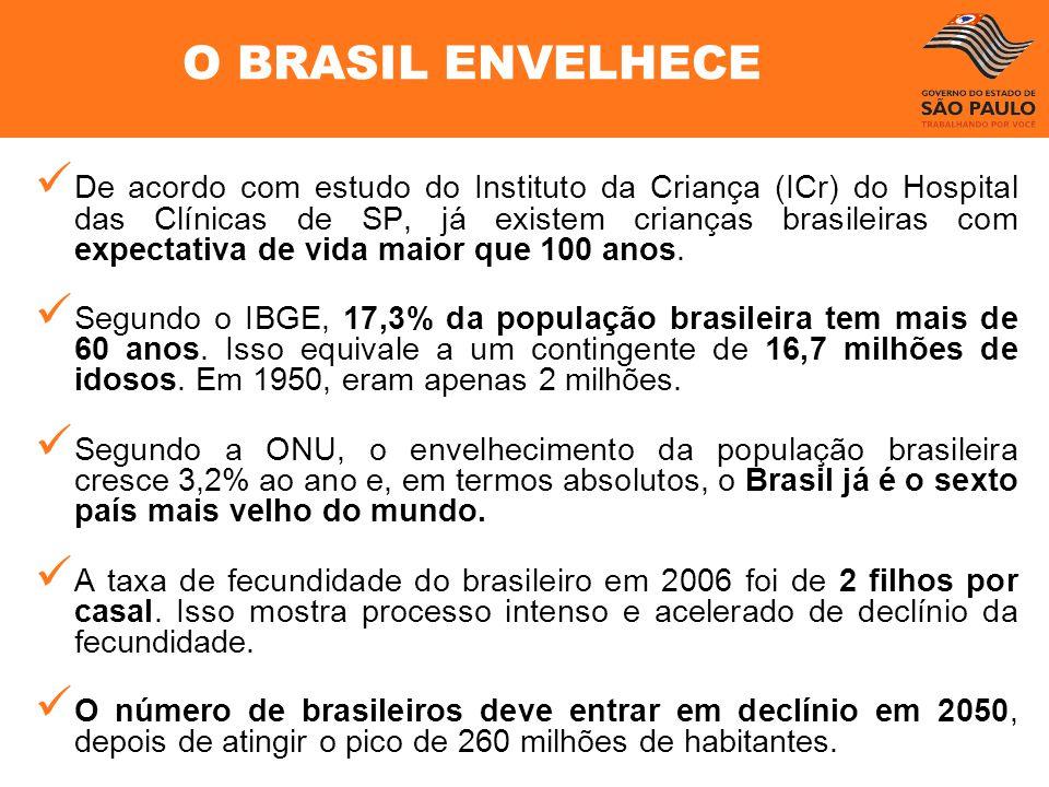 O BRASIL ENVELHECE