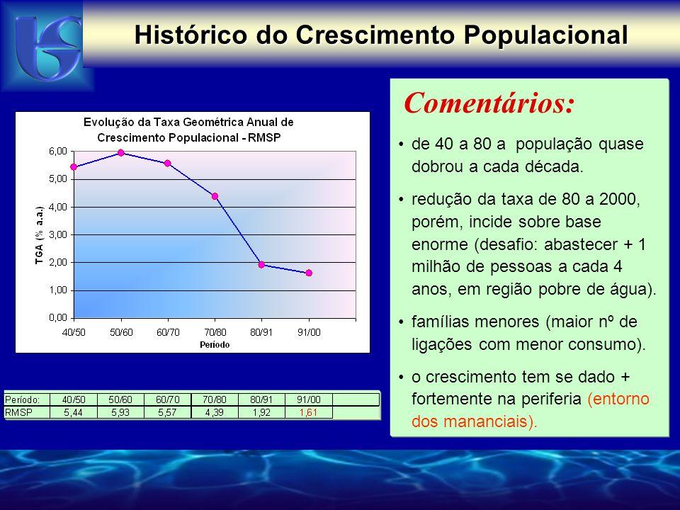 Histórico do Crescimento Populacional