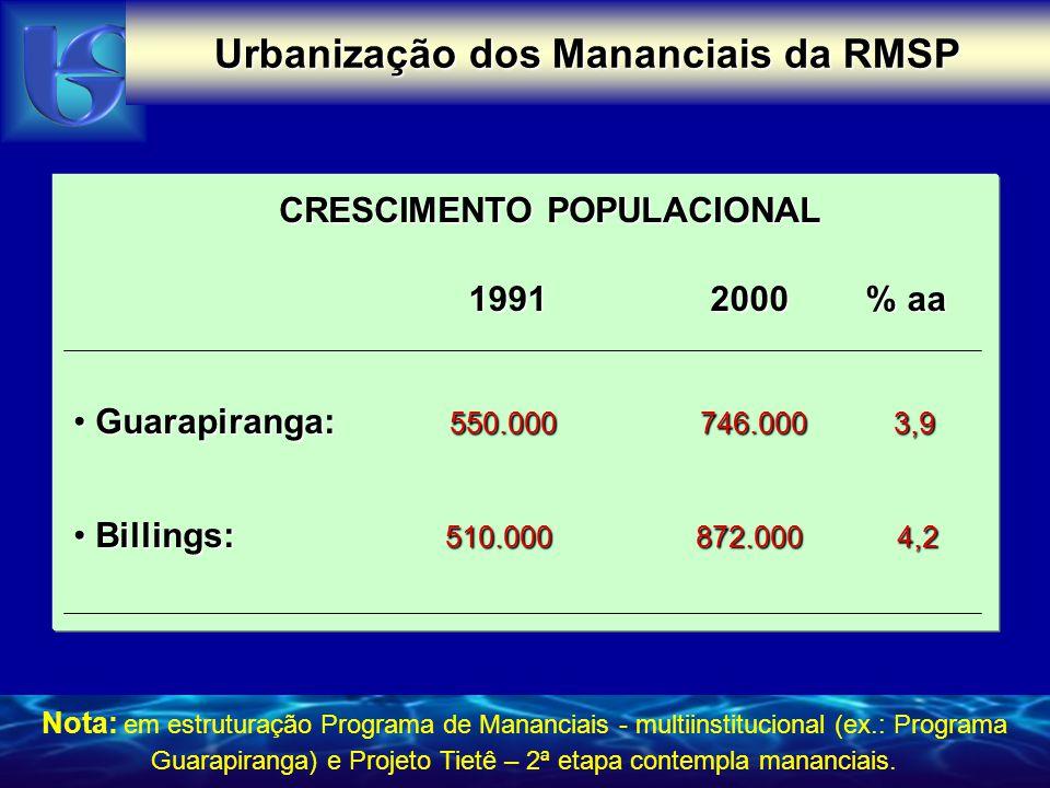 Urbanização dos Mananciais da RMSP CRESCIMENTO POPULACIONAL