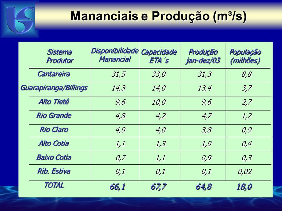 Mananciais e Produção (m³/s)