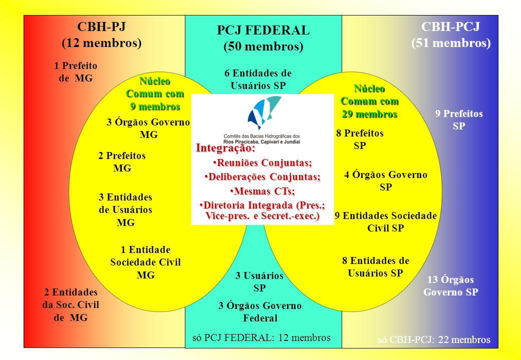 CBH-PJ (12 membros) CBH-PCJ (51 membros) PCJ FEDERAL (50 membros)