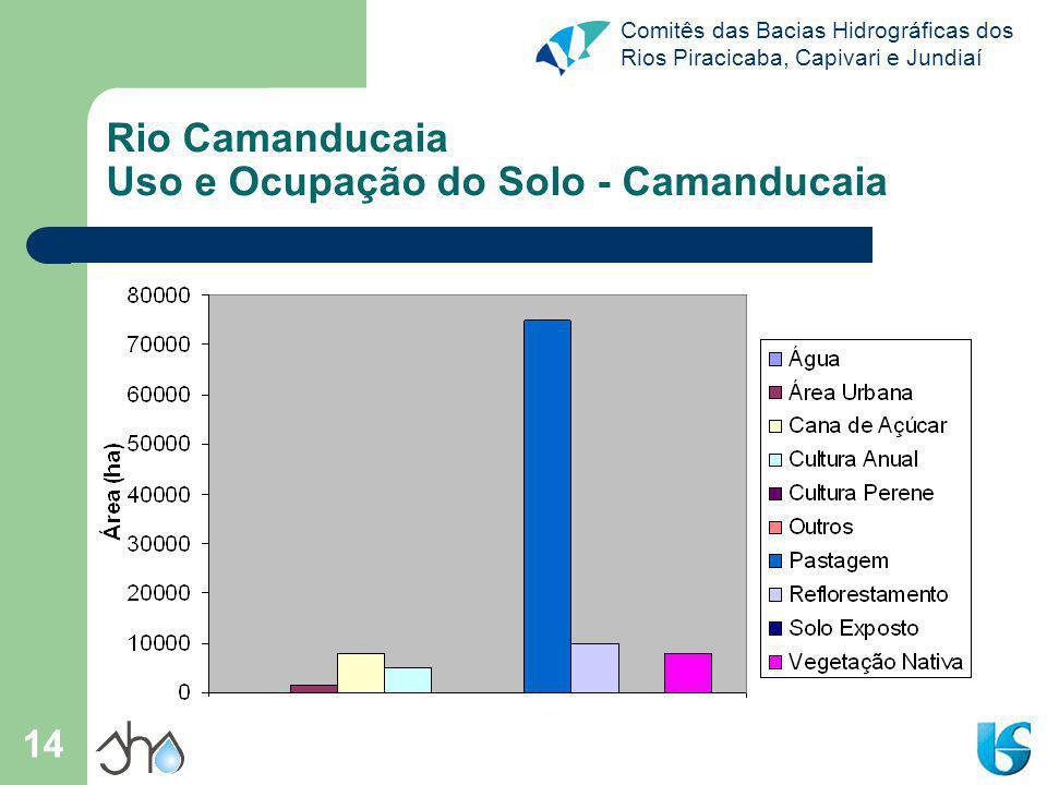 Rio Camanducaia Uso e Ocupação do Solo - Camanducaia
