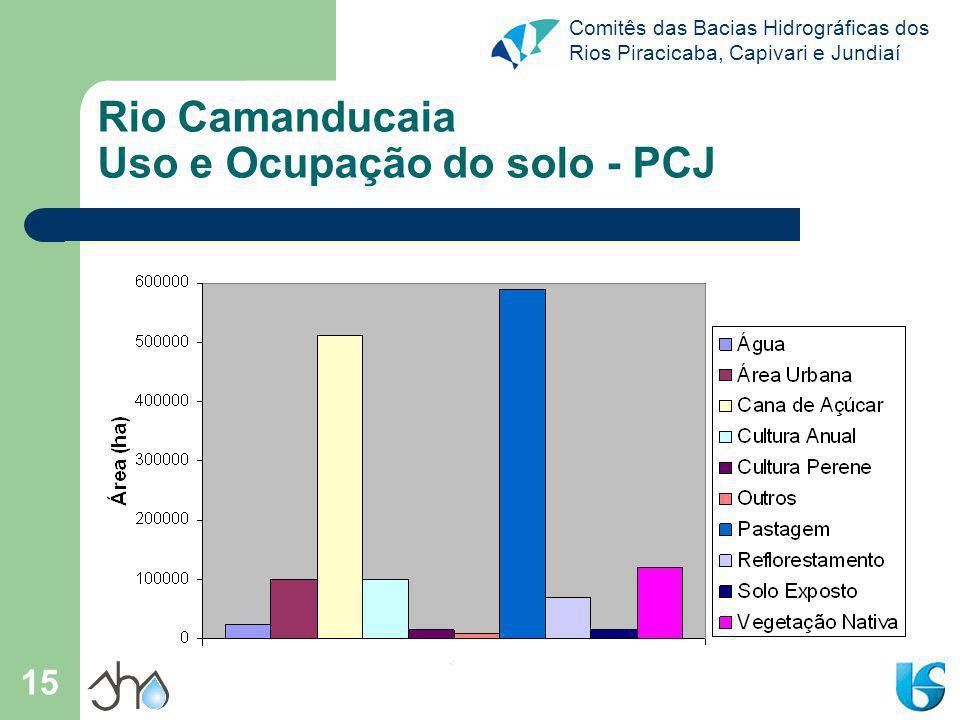 Rio Camanducaia Uso e Ocupação do solo - PCJ