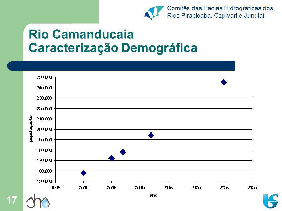 Rio Camanducaia Caracterização Demográfica