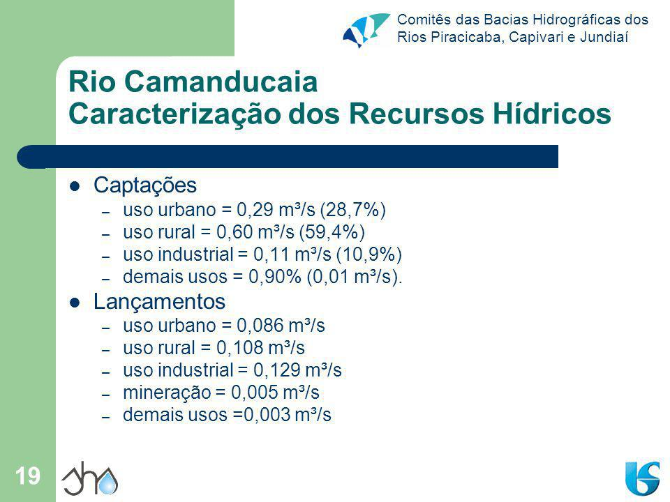 Rio Camanducaia Caracterização dos Recursos Hídricos