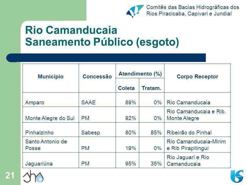Rio Camanducaia Saneamento Público (esgoto)