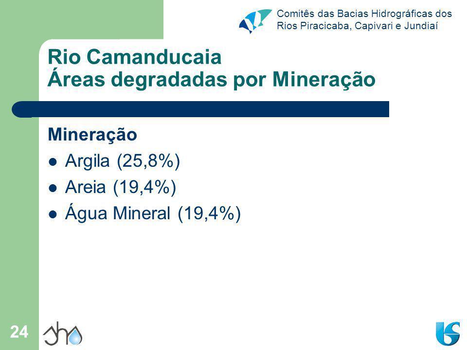 Rio Camanducaia Áreas degradadas por Mineração