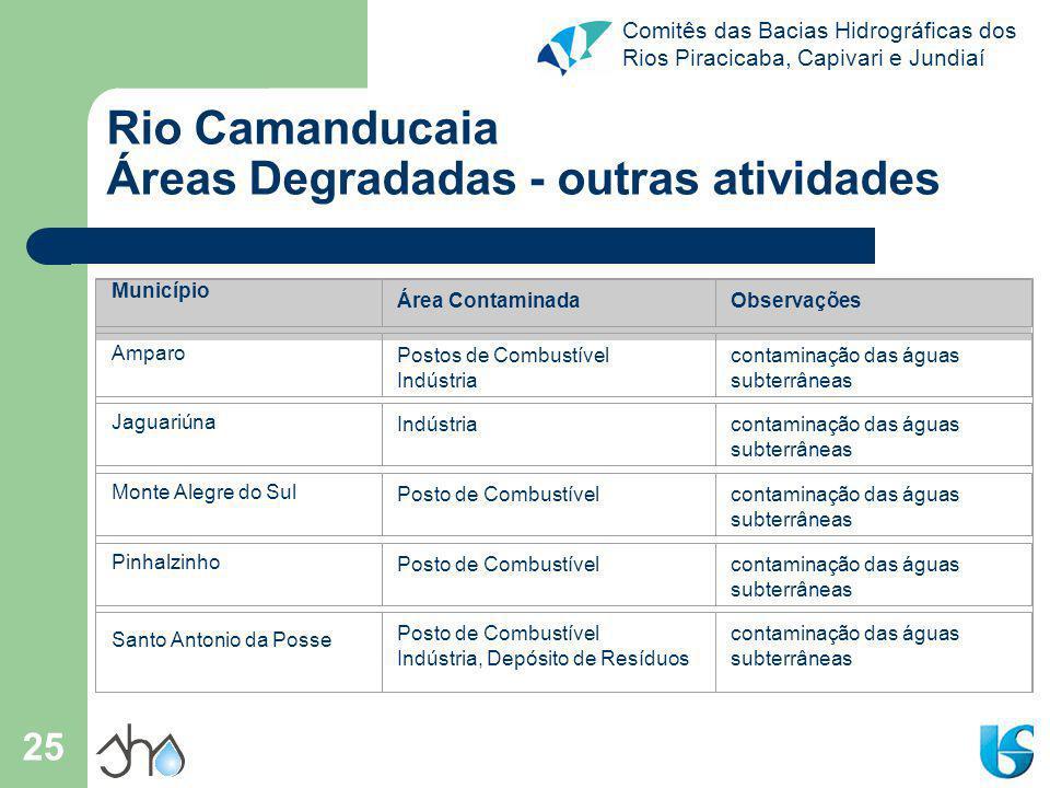 Rio Camanducaia Áreas Degradadas - outras atividades