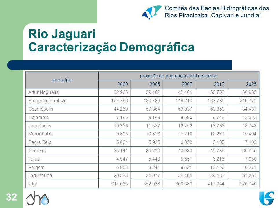 Rio Jaguari Caracterização Demográfica