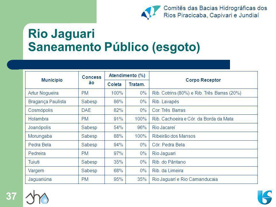 Rio Jaguari Saneamento Público (esgoto)