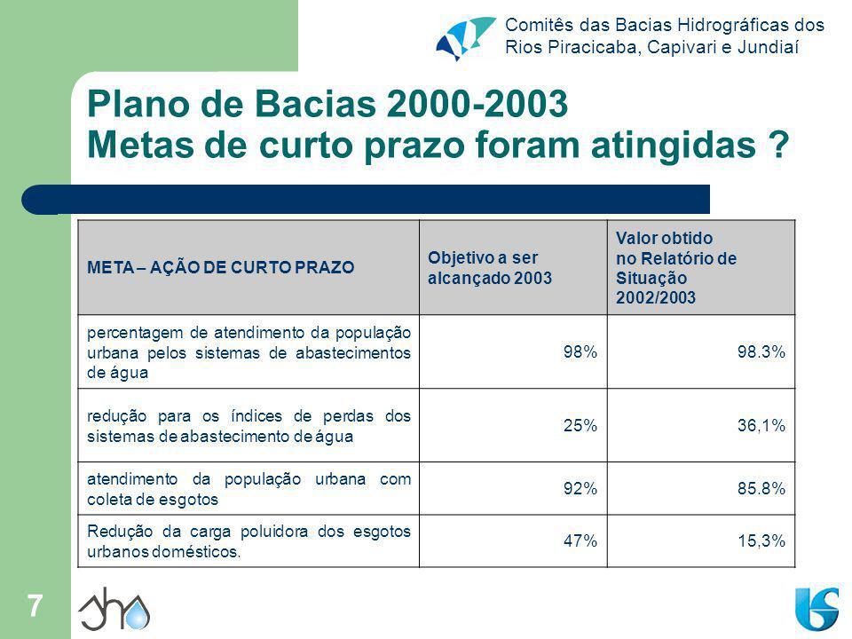 Plano de Bacias 2000-2003 Metas de curto prazo foram atingidas