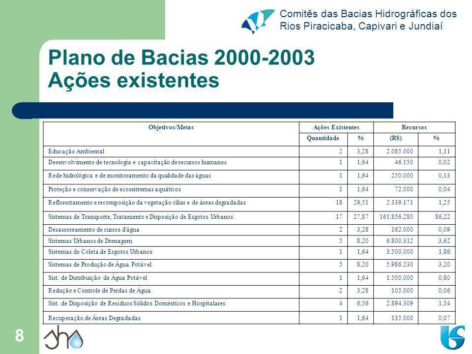 Plano de Bacias 2000-2003 Ações existentes