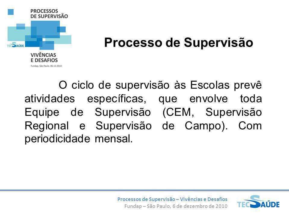 Processo de Supervisão